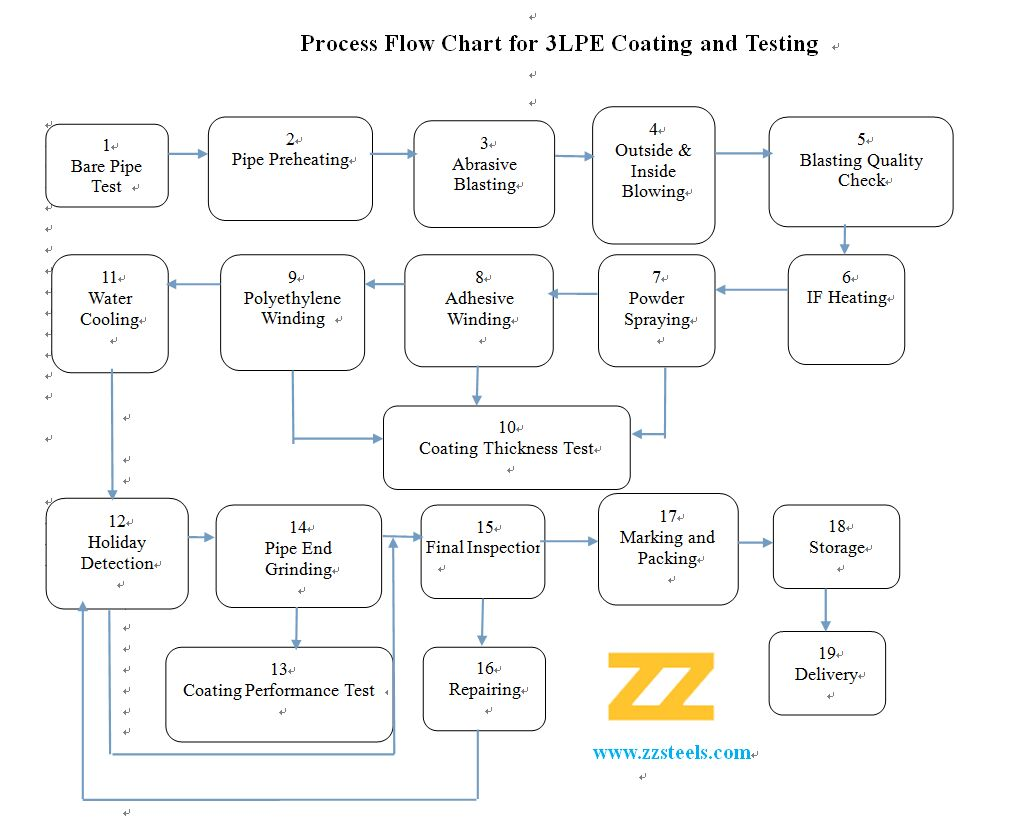 3pe Process Flow Diagram Supplier Of Quality Forged Fittings Flanges Requirements