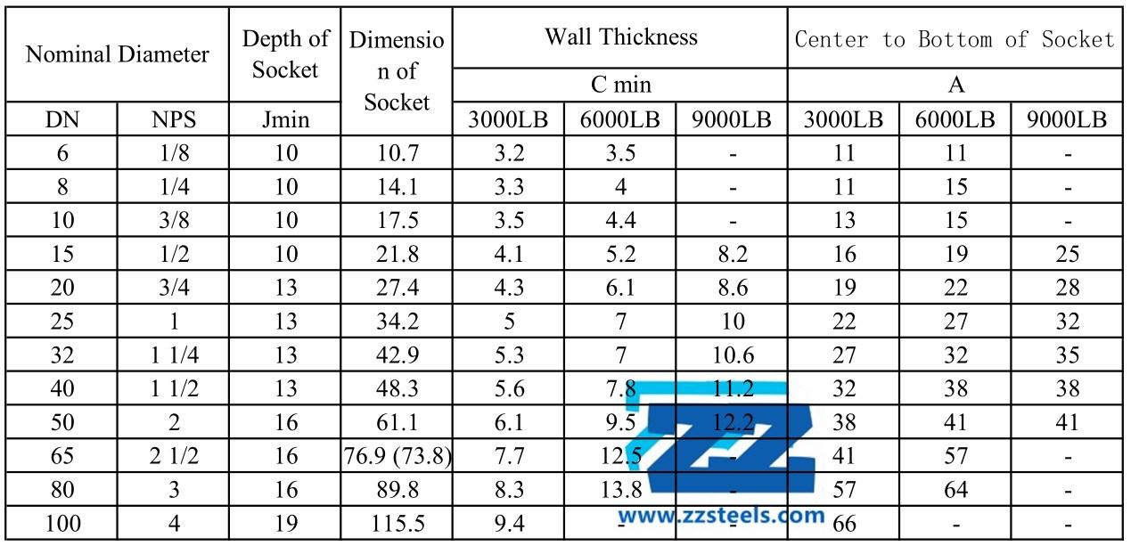 90 Degree Socket Weld Elbow Dimensions