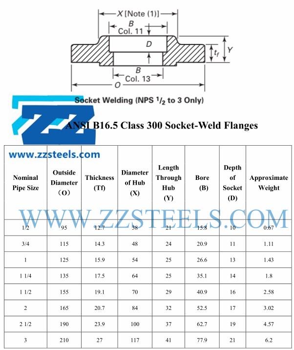 Socket Weld Flange CL300 ASME B16 5 3 Inch ASTM A105 | ZIZI