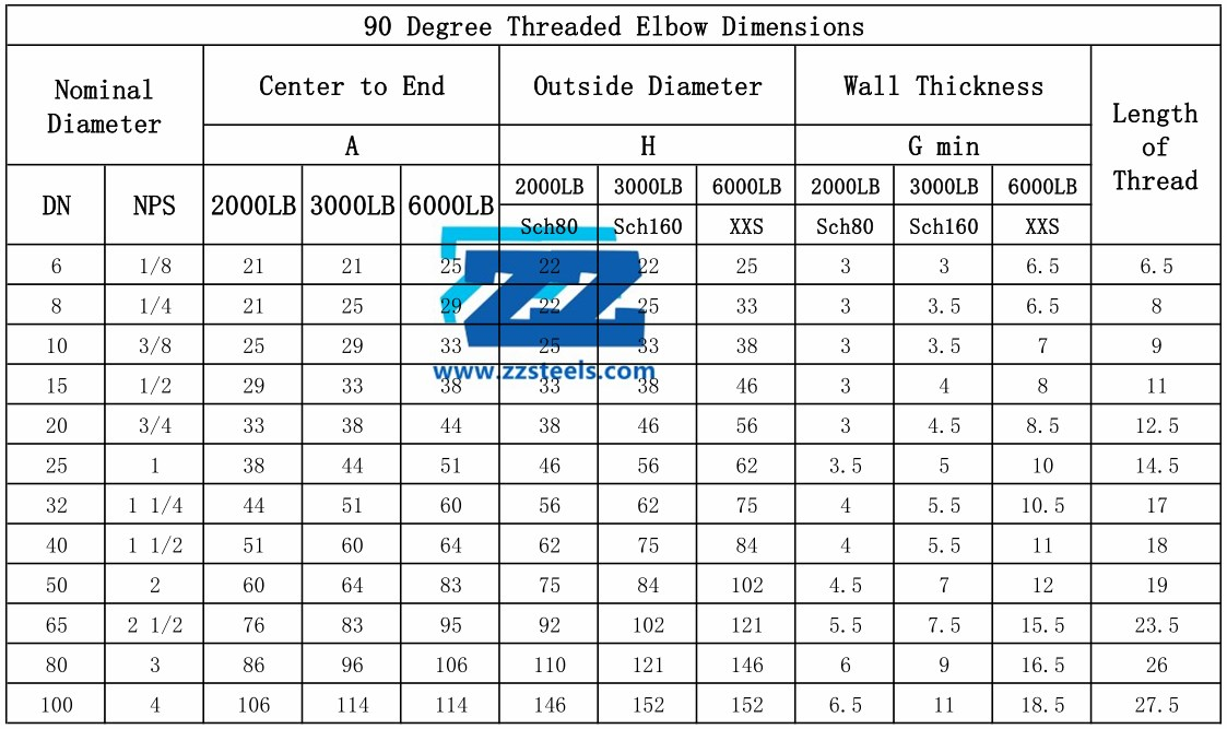 90 176 Steel Pipe Elbow Types Dimensions And Weights Zizi